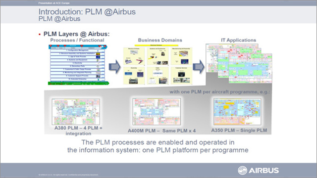 Airbus PLM test management diagram