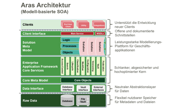 Open Source PLM von Aras fordert globale PLM-Initiativen