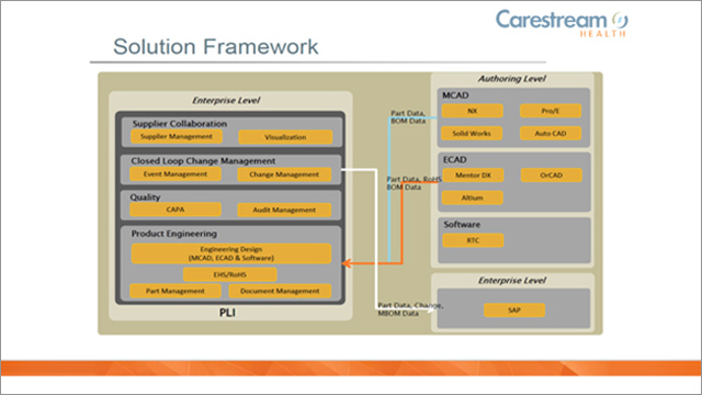 Carestream Health's Development and Deployment on Aras PLM