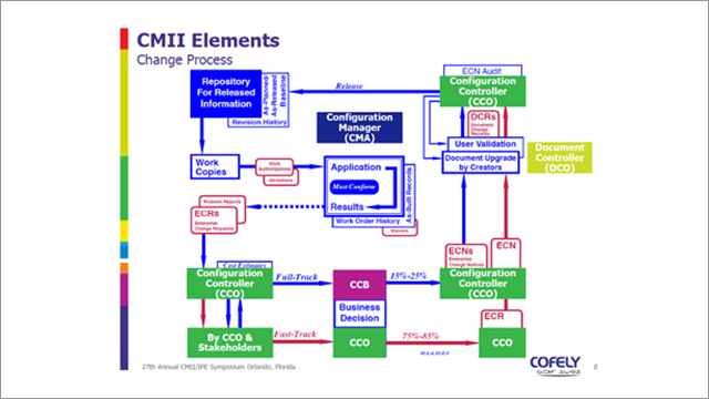 Cofely slide image of CMII on Aras