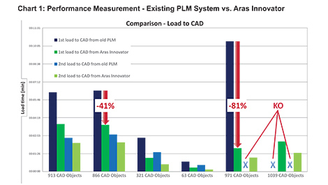 Boosting Performance Using Next Generation PLM from Aras