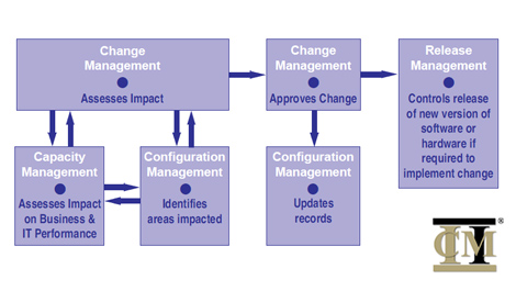 Itil case study change management