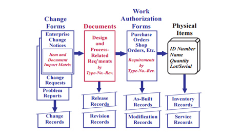 software configuration management research paper - free directory of over 300 project management software solutions project management white papers a research blog on project management lessons learned.