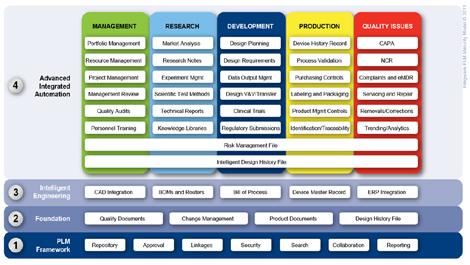 Quality Plm Solutions Enterprise Plm Software Aras