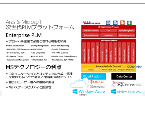 Aras PLM Enterprise Solutions