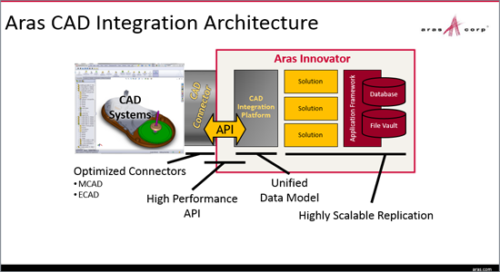 The Business Value Of Aras Plm Cad Connectors Advanced