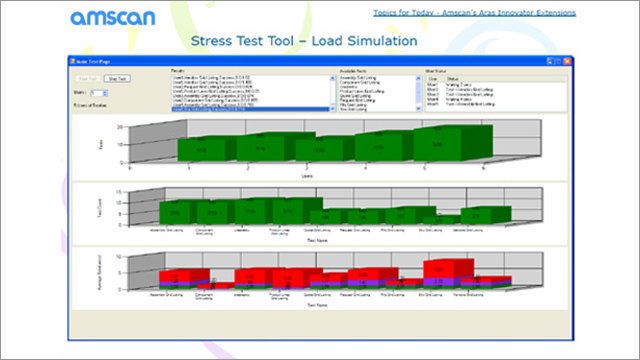 Amscan Tuning and Optimizing for Custom PLM Add-ons