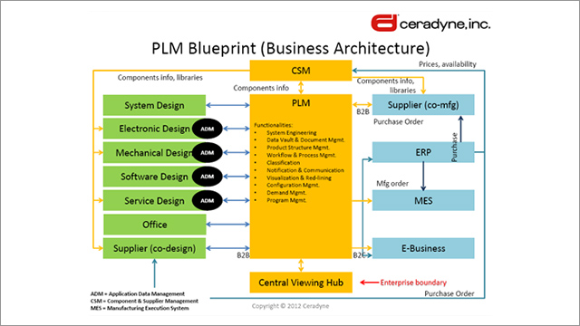3M Ceradyne and Aras PLM Software for Complex Materials