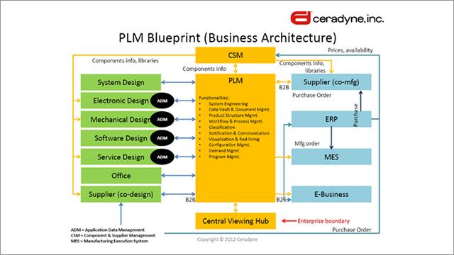 3m Ceradyne And Aras Plm Software For Complex Materials
