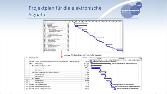 Deutsche Blisterunion & Aras PLM | Advanced PLM Software