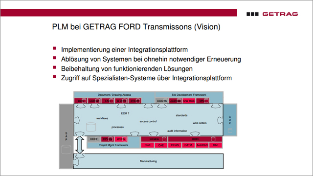 Magna GETRAG - More Flexibility Through Aras PLM
