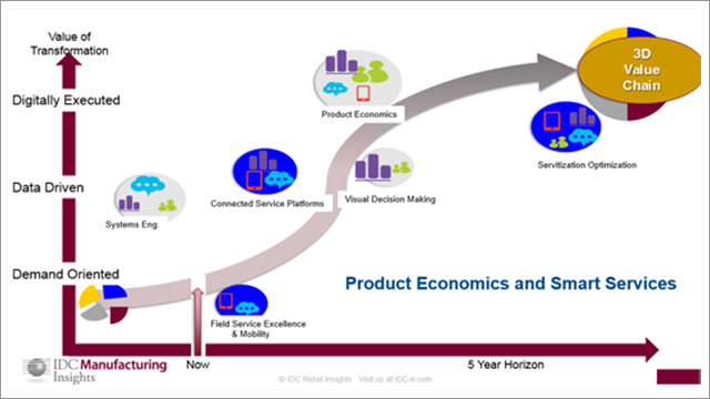 plm research papers Product lifecycle management advantages  in egineering and technology current research interests: plm,  product lifecycle management advantages and approach.