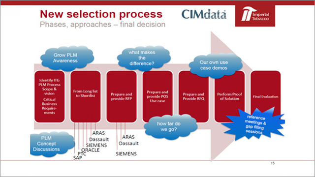Imperial Tobacco Group's Aras PLM Selection