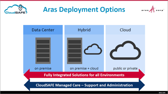 IT Sizing for Aras on Azure, Hybrid or On-Site Deployments