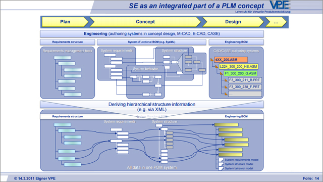 PLM & the Management of Complex Product Structures