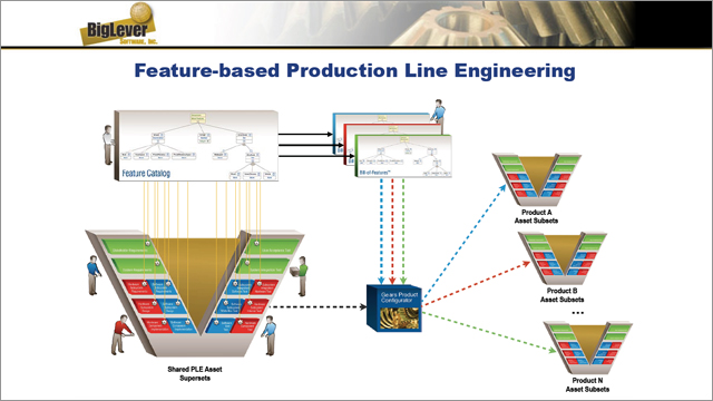 Product Line Engineering Meets PLM With Aras