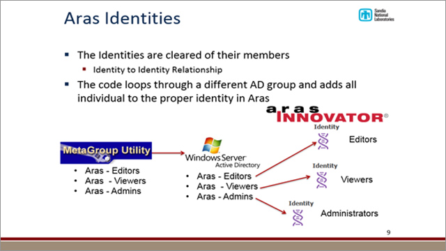 Sandia National Laboratories Active Directory Integration With Aras