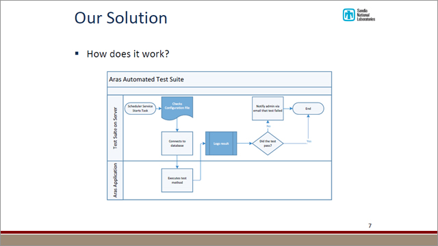 Sandia National Laboratories: Automated Testing With Aras