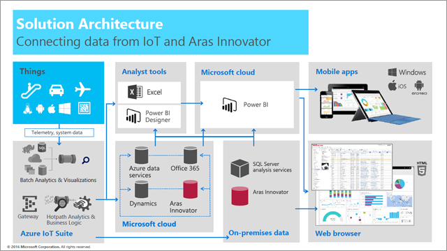 Microsoft: The Impact of IoT on Product Design