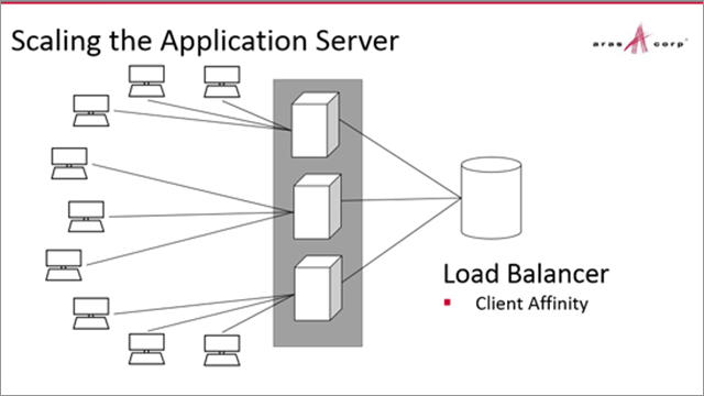 Tuning Aras Innovator for Scalability