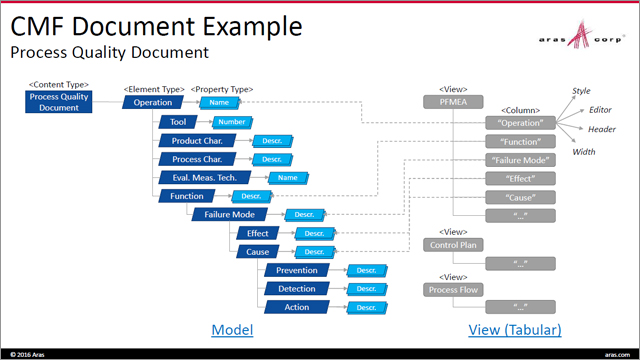Understanding the New Content Modeling Framework