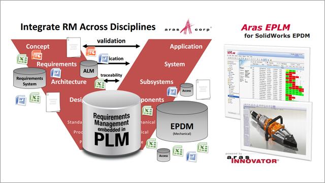 Requirements Plm Solutions Enterprise Plm Software Aras
