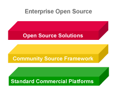 Aras Enterprise Open Source